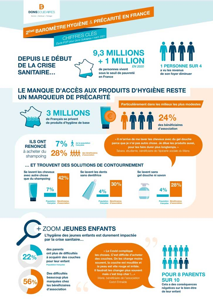 Infographie chiffres clés Dons Solidaires